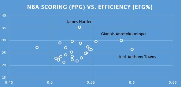 Scoring vs Efficiency
